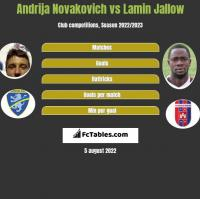Andrija Novakovich vs Lamin Jallow h2h player stats