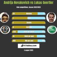 Andrija Novakovich vs Lukas Goertler h2h player stats