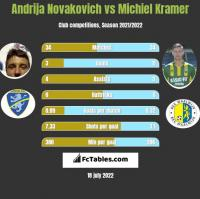 Andrija Novakovich vs Michiel Kramer h2h player stats