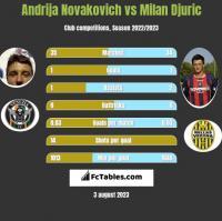 Andrija Novakovich vs Milan Djuric h2h player stats