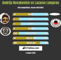Andrija Novakovich vs Lazaros Lamprou h2h player stats