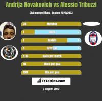 Andrija Novakovich vs Alessio Tribuzzi h2h player stats