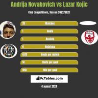 Andrija Novakovich vs Lazar Kojic h2h player stats