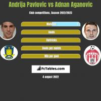 Andrija Pavlovic vs Adnan Aganovic h2h player stats