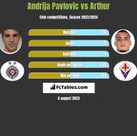 Andrija Pavlovic vs Arthur h2h player stats