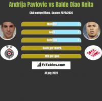 Andrija Pavlovic vs Balde Diao Keita h2h player stats