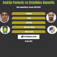Andrija Pavlovic vs Efstathios Aloneftis h2h player stats