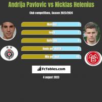 Andrija Pavlovic vs Nicklas Helenius h2h player stats
