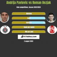 Andrija Pavlovic vs Roman Bezjak h2h player stats