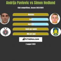 Andrija Pavlovic vs Simon Hedlund h2h player stats