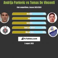Andrija Pavlovic vs Tomas De Vincenti h2h player stats