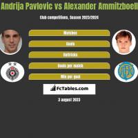 Andrija Pavlovic vs Alexander Ammitzboell h2h player stats