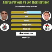 Andrija Pavlovic vs Jon Thorsteinsson h2h player stats