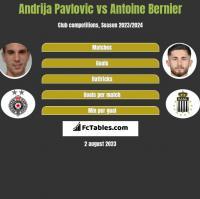 Andrija Pavlovic vs Antoine Bernier h2h player stats