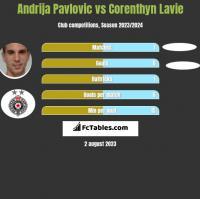 Andrija Pavlovic vs Corenthyn Lavie h2h player stats