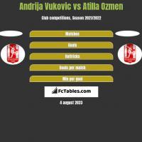 Andrija Vukovic vs Atilla Ozmen h2h player stats