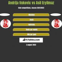 Andrija Vukovic vs Asil Eryilmaz h2h player stats