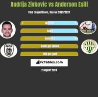 Andrija Zivković vs Anderson Esiti h2h player stats