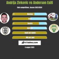 Andrija Zivkovic vs Anderson Esiti h2h player stats
