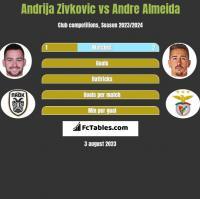 Andrija Zivkovic vs Andre Almeida h2h player stats