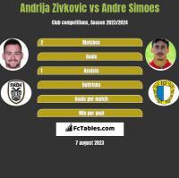 Andrija Zivkovic vs Andre Simoes h2h player stats