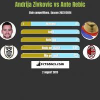 Andrija Zivkovic vs Ante Rebic h2h player stats