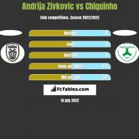 Andrija Zivkovic vs Chiquinho h2h player stats