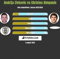 Andrija Zivkovic vs Christos Almpanis h2h player stats
