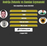Andrija Zivkovic vs Damian Szymanski h2h player stats