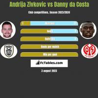 Andrija Zivkovic vs Danny da Costa h2h player stats