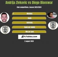 Andrija Zivkovic vs Diego Biseswar h2h player stats