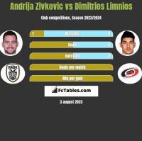 Andrija Zivković vs Dimitrios Limnios h2h player stats