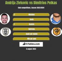 Andrija Zivković vs Dimitrios Pelkas h2h player stats