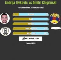 Andrija Zivkovic vs Dmitri Chigrinski h2h player stats