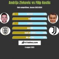Andrija Zivkovic vs Filip Kostic h2h player stats