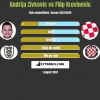 Andrija Zivkovic vs Filip Krovinovic h2h player stats