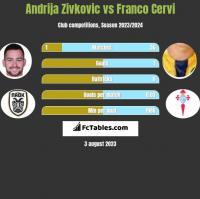 Andrija Zivkovic vs Franco Cervi h2h player stats