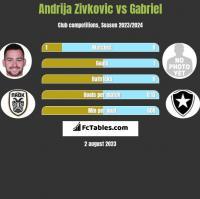 Andrija Zivkovic vs Gabriel h2h player stats