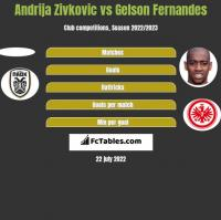 Andrija Zivkovic vs Gelson Fernandes h2h player stats