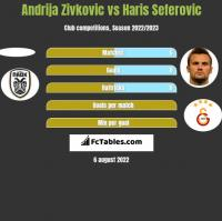 Andrija Zivkovic vs Haris Seferovic h2h player stats
