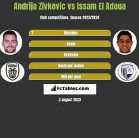 Andrija Zivkovic vs Issam El Adoua h2h player stats