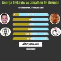 Andrija Zivkovic vs Jonathan De Guzman h2h player stats