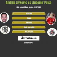 Andrija Zivkovic vs Ljubomir Fejsa h2h player stats