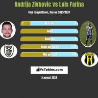 Andrija Zivkovic vs Luis Farina h2h player stats