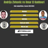 Andrija Zivković vs Omar El Kaddouri h2h player stats