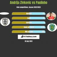 Andrija Zivkovic vs Paulinho h2h player stats