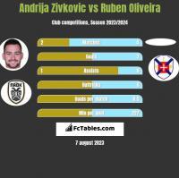 Andrija Zivkovic vs Ruben Oliveira h2h player stats