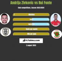 Andrija Zivkovic vs Rui Fonte h2h player stats