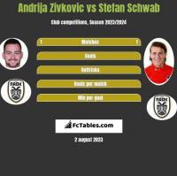 Andrija Zivković vs Stefan Schwab h2h player stats