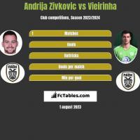 Andrija Zivkovic vs Vieirinha h2h player stats